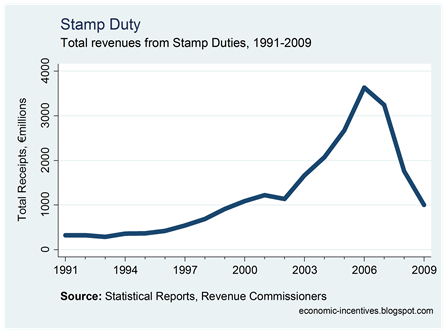 Total Stamp Duty Revenue