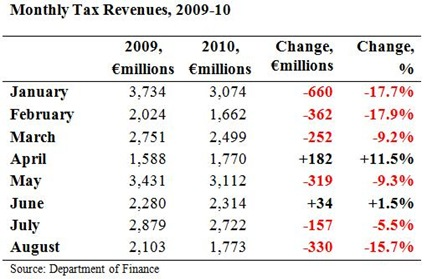 Monthly Tax Revenues to August