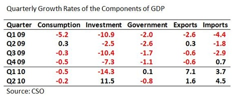 GDP Growth Rates Table 2