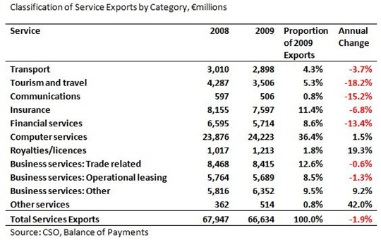 Service Exports