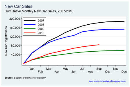 Car Sales to August