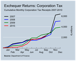 Corporation Tax Revenues to September