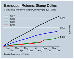 Stamp Duty Revenues to September