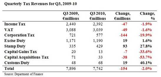 Quarterly Tax Revenues for Q3 2010
