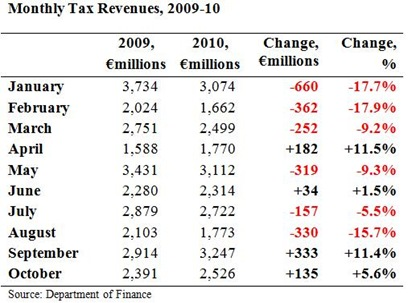 Monthly Tax Revenues to October