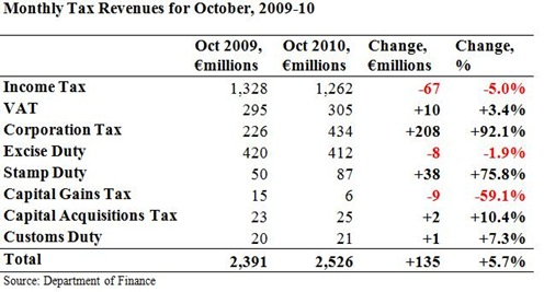 Monthly Tax Revenues for October