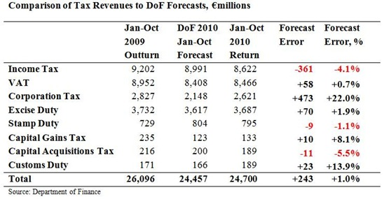 Cumulative Tax Forecasts to October
