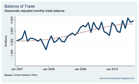 Trade Surplus to September 2010