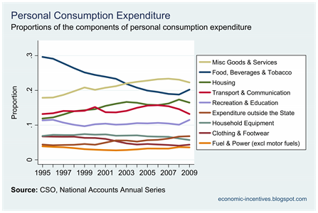Components of Consumption Proporations