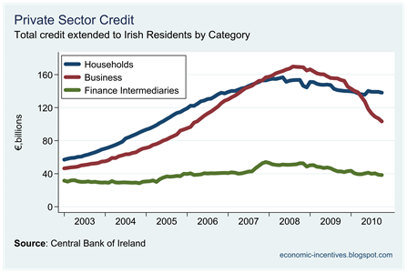 Private Sector Credit by Category