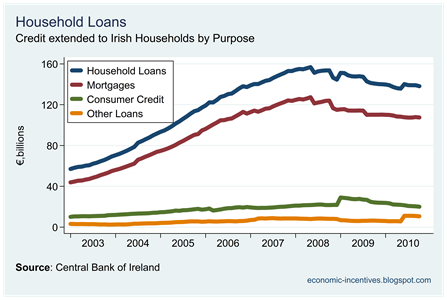 Household Loans by Purpose