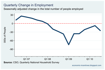 Quarterly Change in Employment