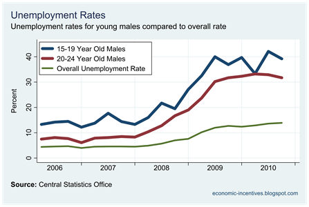 Male 15-24 Unemployment Rates