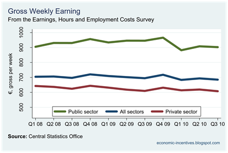 Gross Weekly Earnings