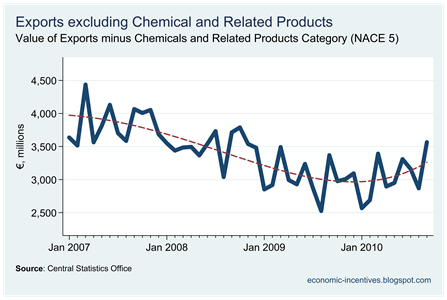 Exports excluding Chemicals to September 2010