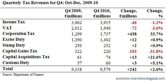 Quarterly Tax Revenues for Q4 2010