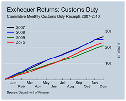 Customs Duty Revenues to December
