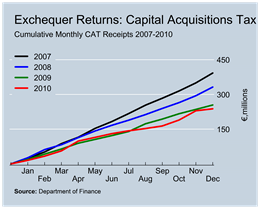 CAT Revenues to December