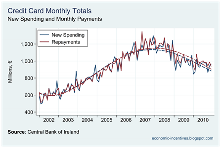 Spending and Repayments