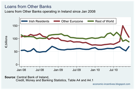 Total loans by Origin in Other Banks