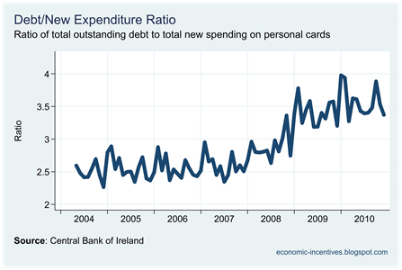 Debt-Expenditure Ratio