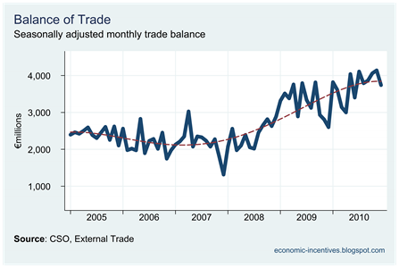 Trade Surplus to December 2010