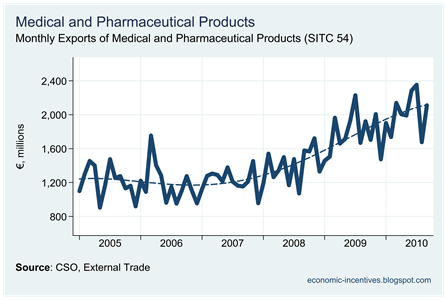Pharmaceutical Exports to November 2010