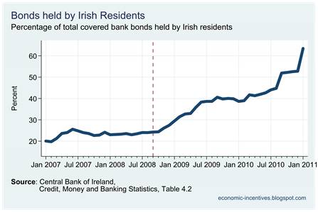 Ratio of Covered Bonds held by Irish Residents