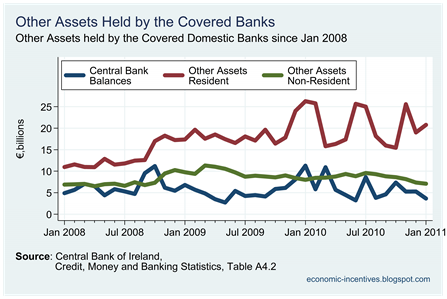 Other Assets Held by Origin held by Covered Banks