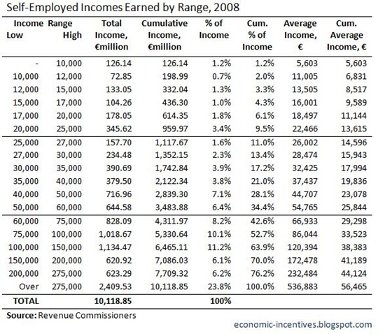 SE Income Earned by Range 2008