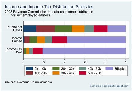SE Income Tax Distribution 2008