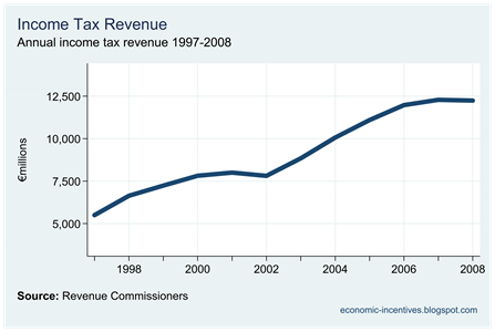 Income Tax Revenue