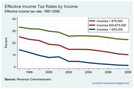 Selected Effective Income Tax Rates