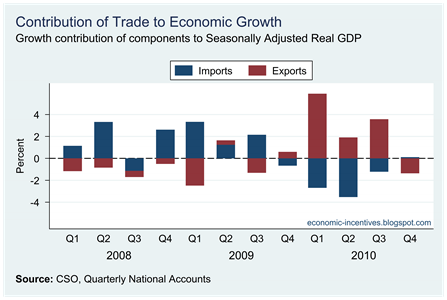 Contribution of Trade to Real GDP Growth