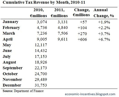 Cumulative Tax Revenue to April