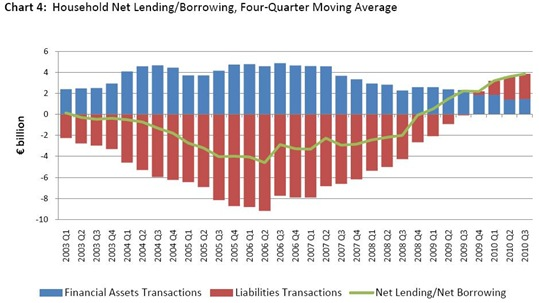 Household Net Lending and Borrowing