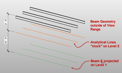 Do U Revit?: Pesky beams