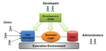 Las aplicaciones Web, normalmente tienen los mismos componentes básicos.
