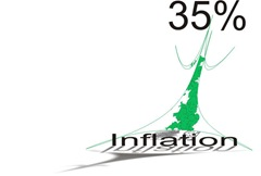 inflation-35pcent