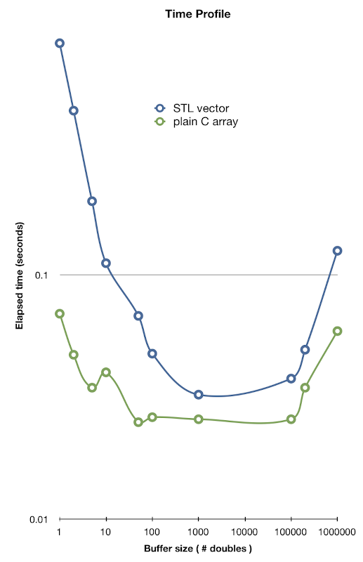Pseudo Associative — Performance of STL vector vs plain C arrays