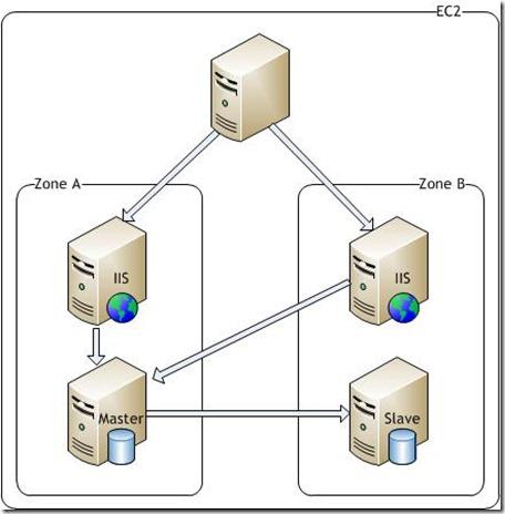 Load Balancing with Amazon EC2 and Elastic Load Balancing