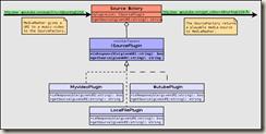 Sergej Ferlich: C++: Plugins the QT way