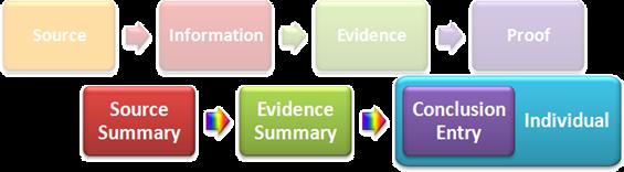 证据分析加证据管理
