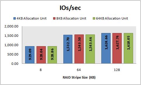 Disk Performance Hands On, Part 3: RAID 5 Performance