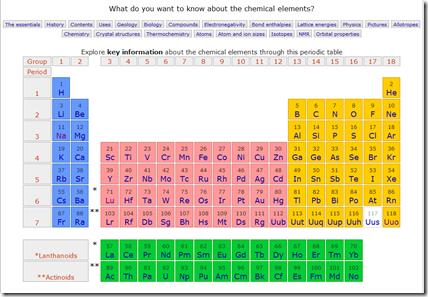 La tavola periodica degli elementi di mendeleev in for Ptable italiano