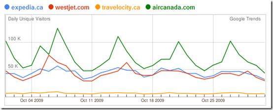 eKonometrics: Top Canadian travel websites