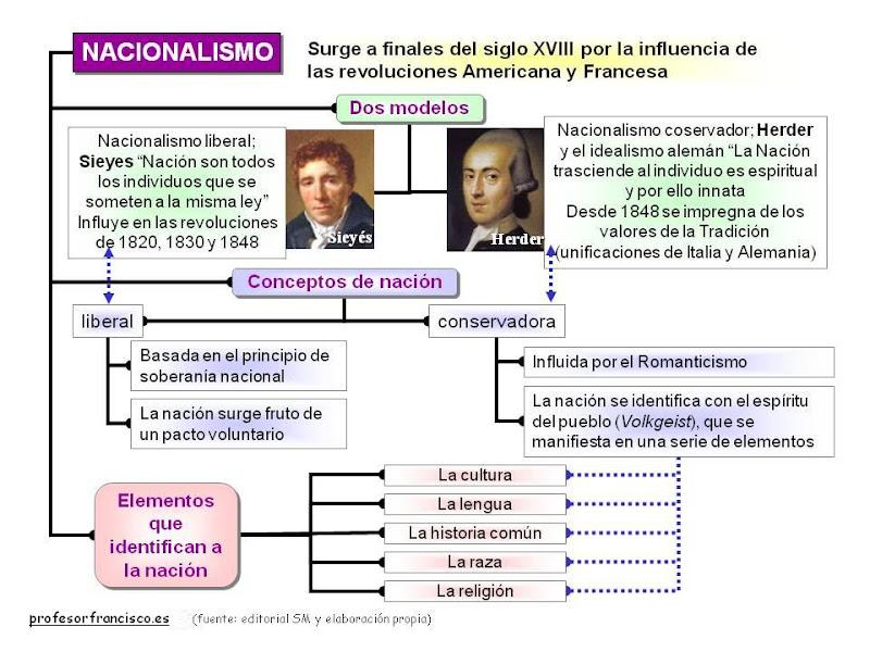 Profesor De Historia Geografía Y Arte Mapas Conceptuales O