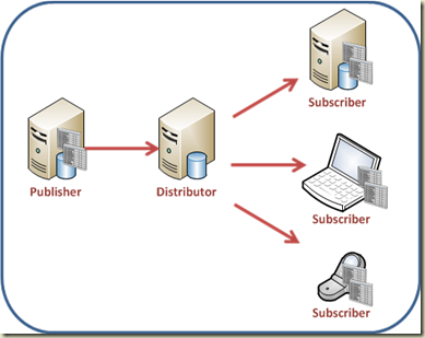 Dinesh's Blog :::: Being Compiled ::::: SQL Server Updatable