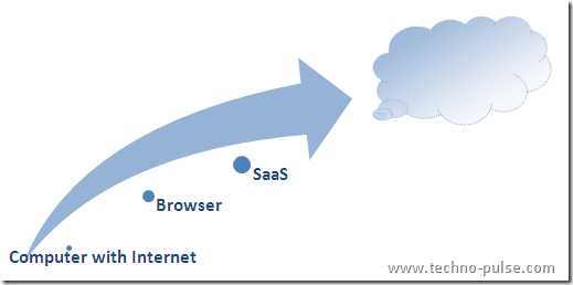 SaaS-Introduction-Cloud-Computing