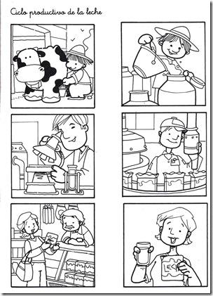Ciclo productivo de la leche 01